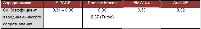 Сравнение аэродинамики с Porsche Maccan, BMW X4, Audi Q5