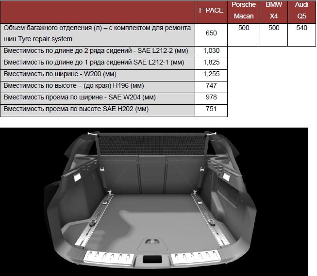 объем багажника jaguar f-pace